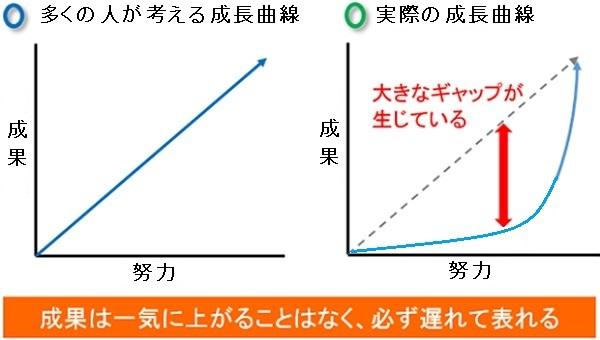 「成長曲線」の画像検索結果