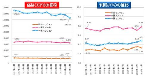 健美家「不動産投資レポート」11月
