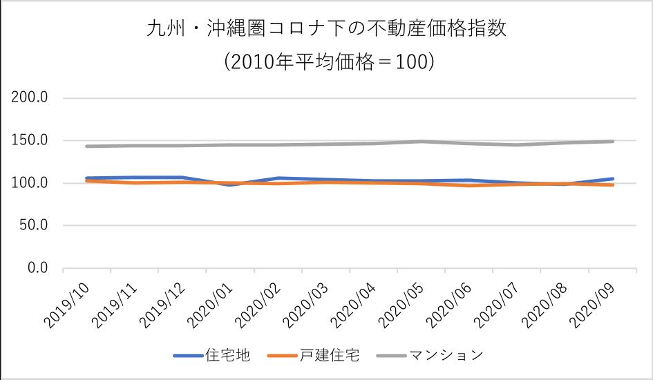 九州・沖縄圏コロナ下における不動産価格指数