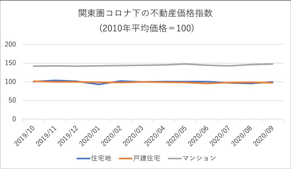 関東圏コロナ下の不動産価格指数