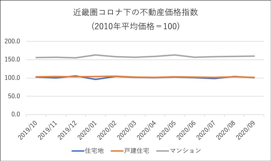 近畿圏コロナ下の不動産価格指数