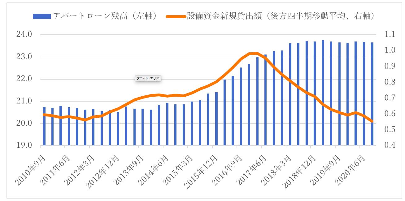 アパートローン残高と新規貸出額の推移 出所:日本銀行「貸出先別貸出金・国内銀行 (3勘定合算)」より日本橋くるみ行政書士事務所作成
