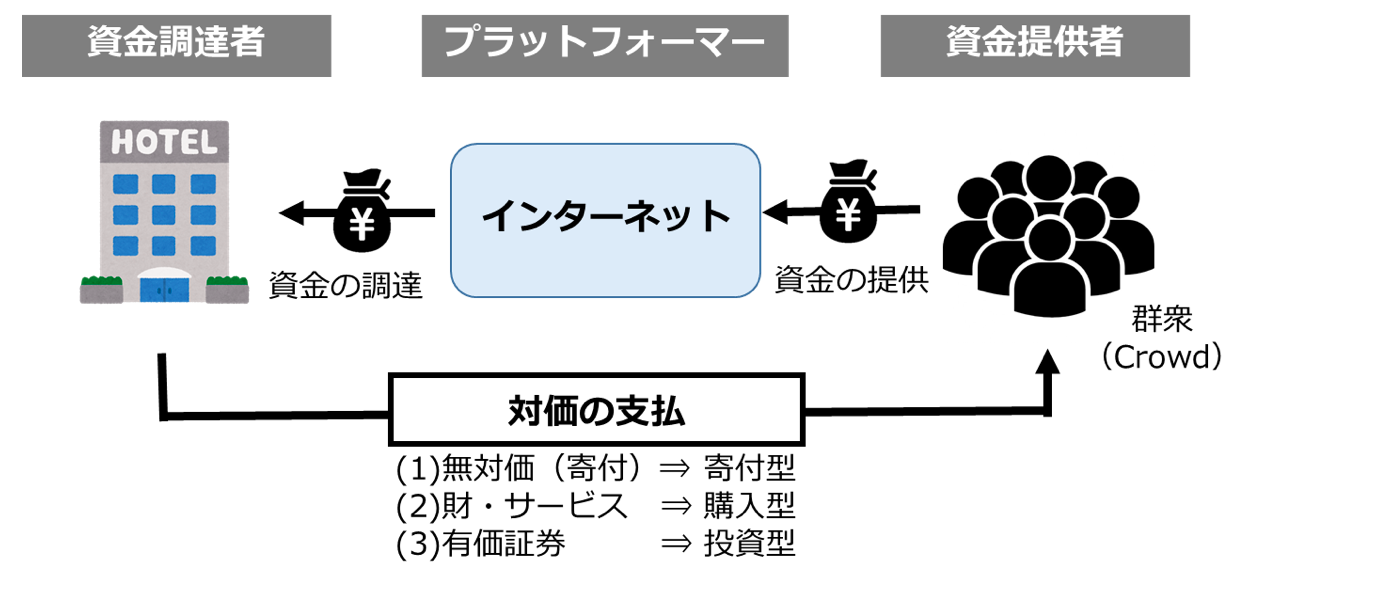 クラウドファンディングの一般的な仕組み 出所:日本橋くるみ行政書士事務所作成