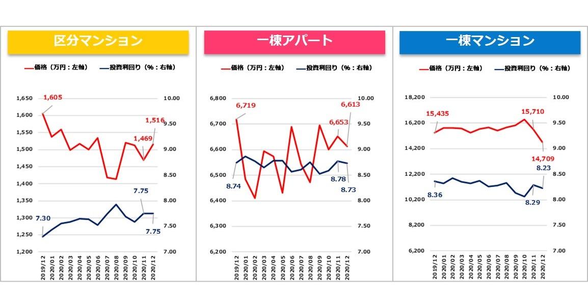 【健美家PR】収益物件マンスリーレポート202101_グラフ