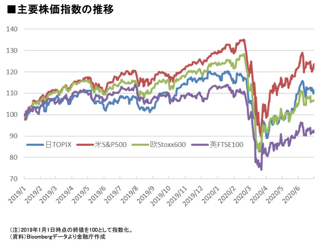 日米欧にイギリスを加えた主要株価指数の推移