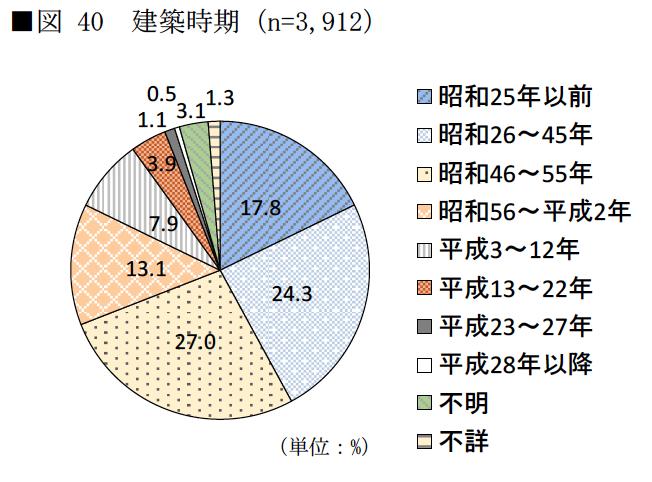 空き家の建築年別グラフ