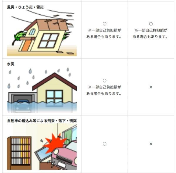火災保険2
