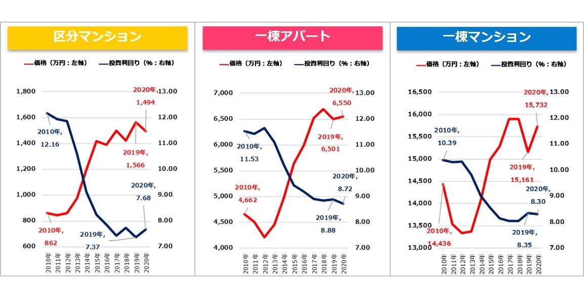 【健美家PR】収益物件 市場動向 年間レポート 2020_グラフ