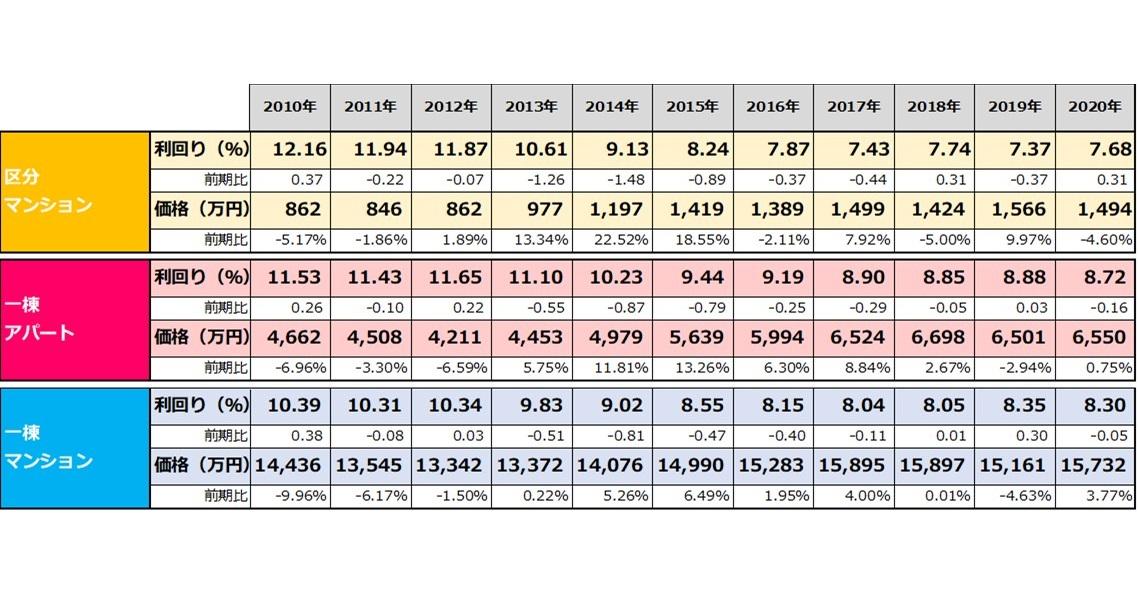 【健美家PR】収益物件 市場動向 年間レポート 2020_表