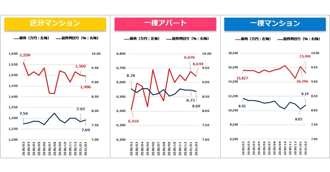 【健美家PR】収益物件マンスリーレポート202103_グラフ