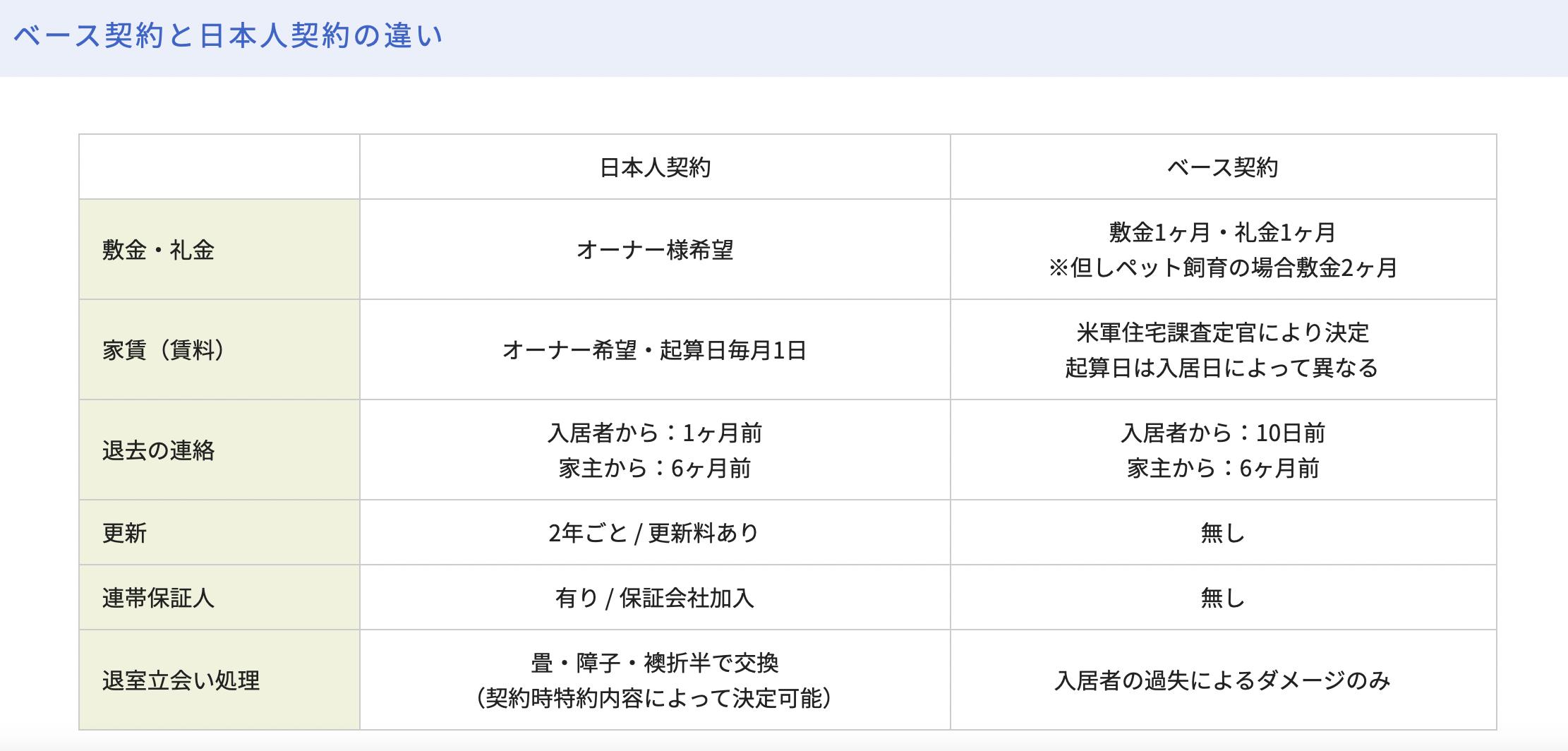 ベース物件と日本人向け賃貸物件の一般的な違い(資料提供:ウスイホーム株式会社)