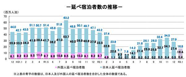 ※国土交通省観光庁(令和3年2月26日)資料 延べ宿泊者数の推移のグラフ