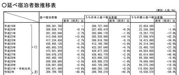 ※国土交通省観光庁(令和3年2月26日) 延べ宿泊者数推移表