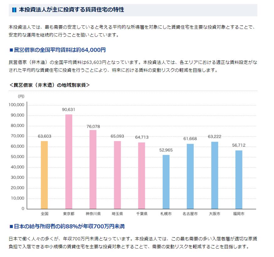 全国平均賃料は約64,000円。日本の給与所得者の約9割が年収700万円未満。同投資法人のホームページより。