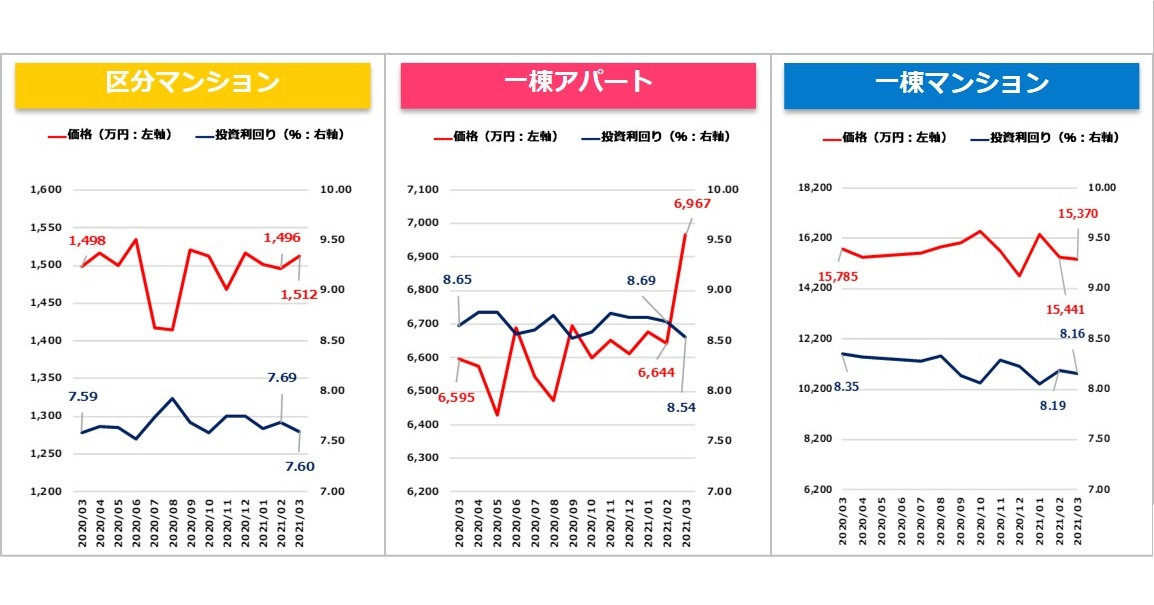 【健美家PR】収益物件マンスリーレポート202104_グラフ