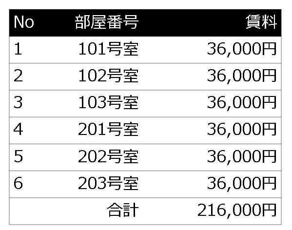 満室時の賃料 月21.6万円である