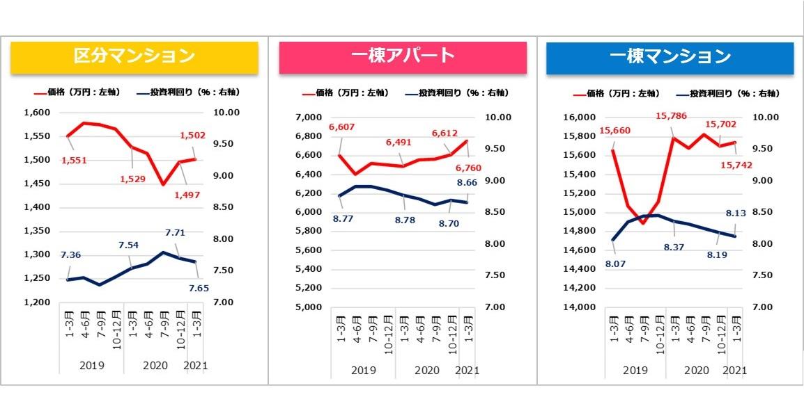 【健美家PR】収益物件 四半期レポート 2021_1-3月期_グラフ