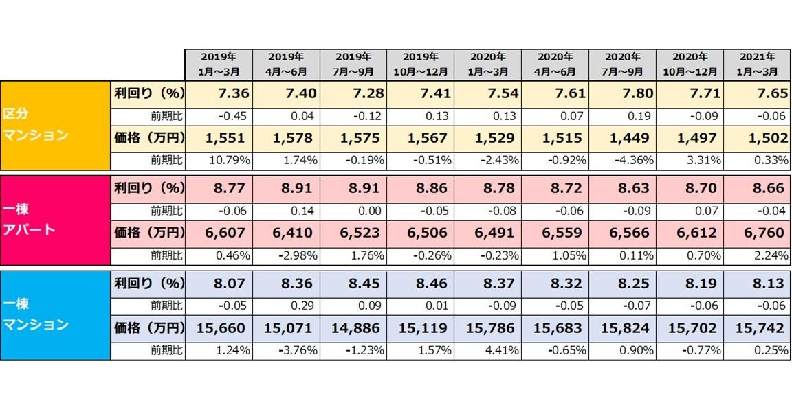【健美家PR】収益物件 四半期レポート 2021_1-3月期表