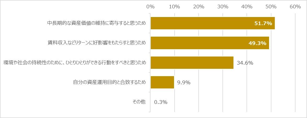 資産運用への好影響を期待できることから、不動産のESG投資は重要だと考える人が大半。社会的なインパクトを考慮した物件取得が、リターンにもつながる。 出典:株式会社グローバル・リンク・マネジメント・プレスリリース
