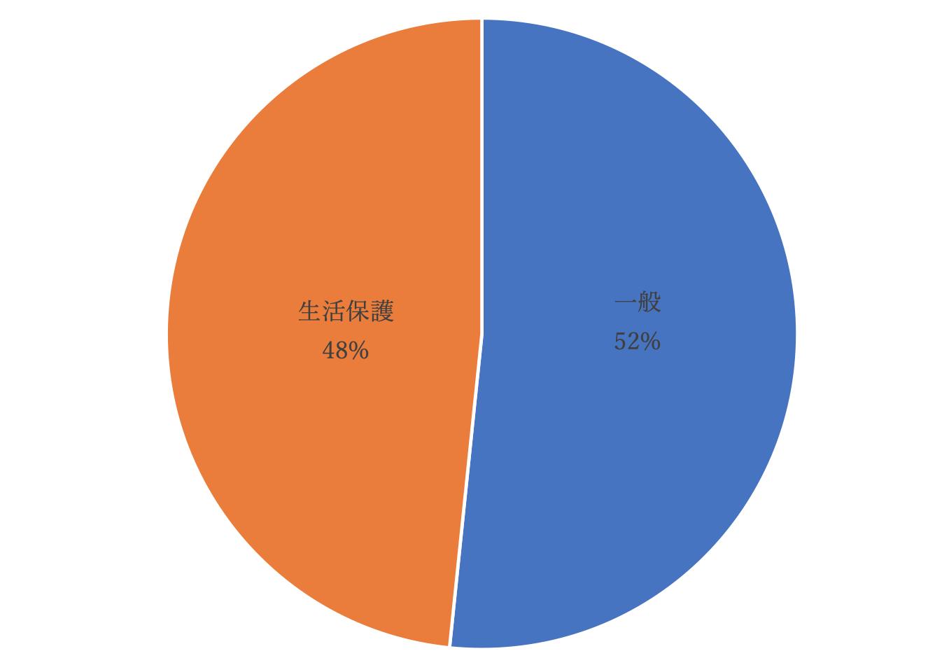 入居者の約半数は生活保護受給者