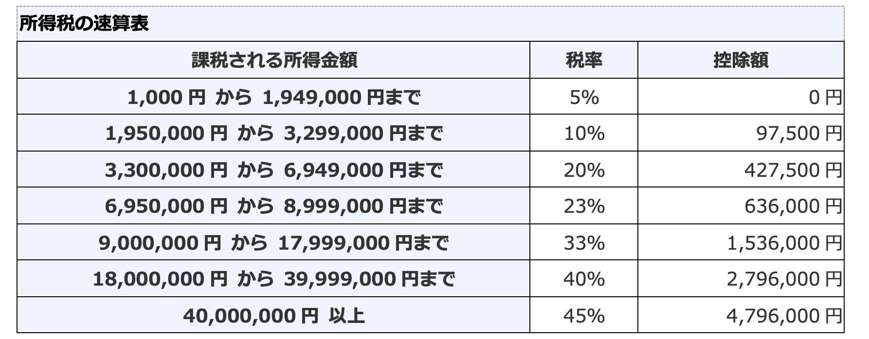 出所:国税庁HP