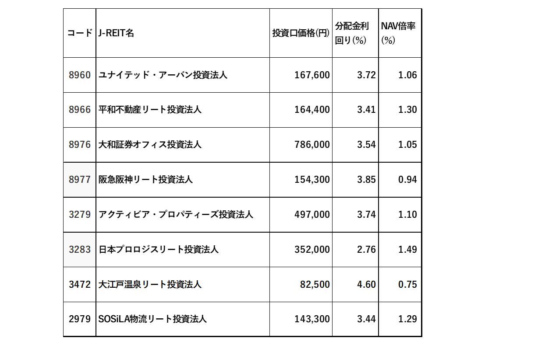 5月決算のJ-REIT銘柄。