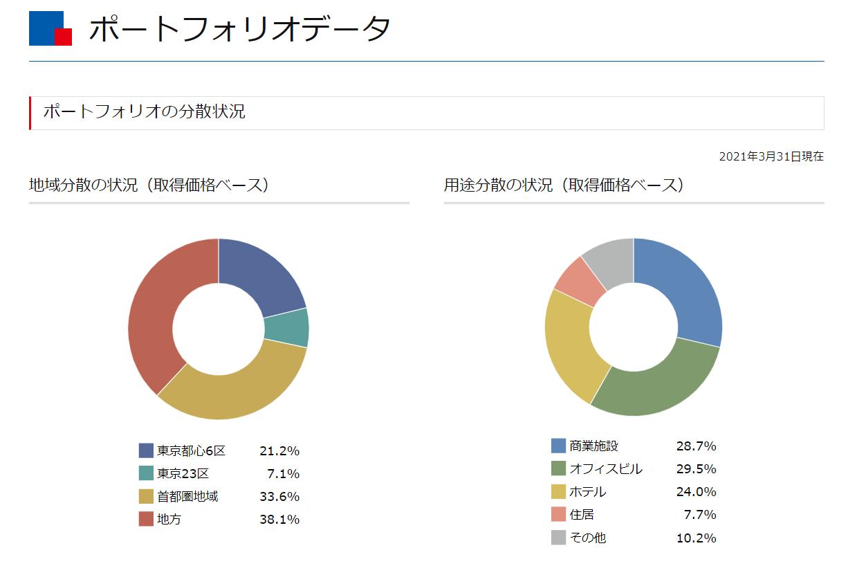 同リートのポートフォリオデータ。ホームページより。