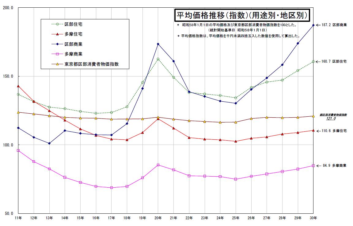 出典:東京都財務局「地価公示の平均価格推移」