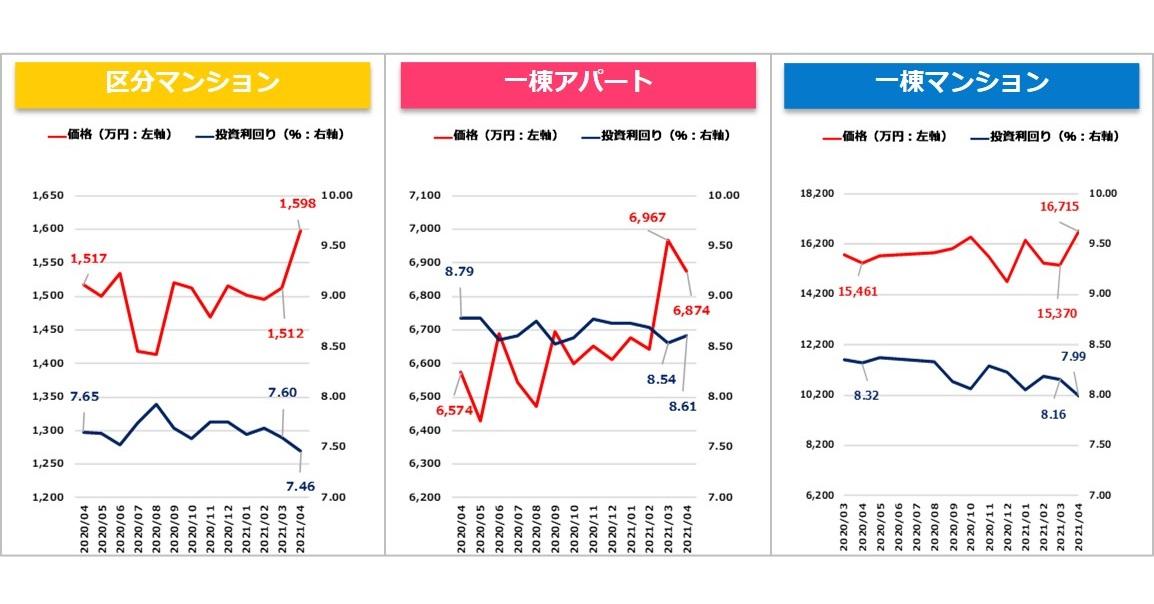 【健美家PR】収益物件マンスリーレポート202105_グラフ