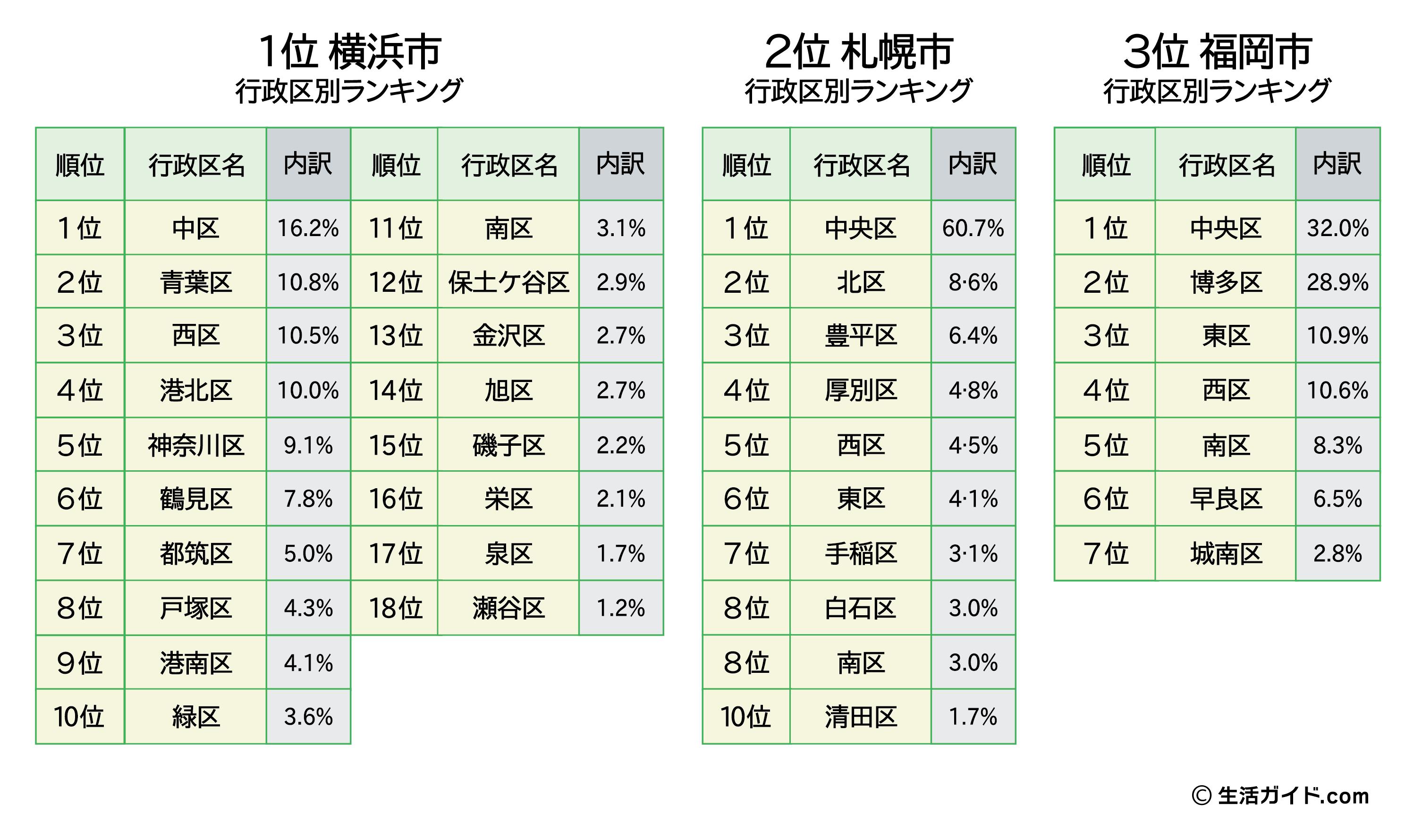 1~3位の各市内の人気行政クランキング