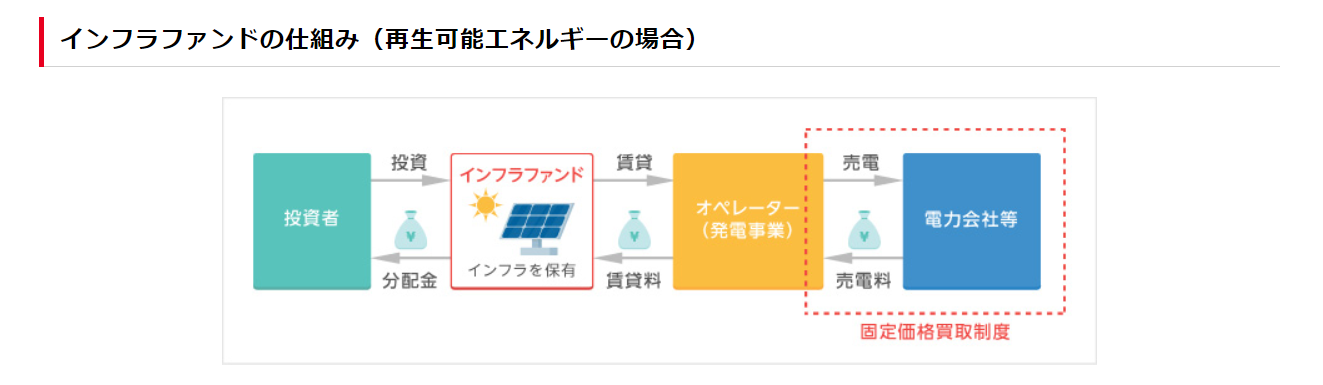 「東証公式Jリートガイドブック」より