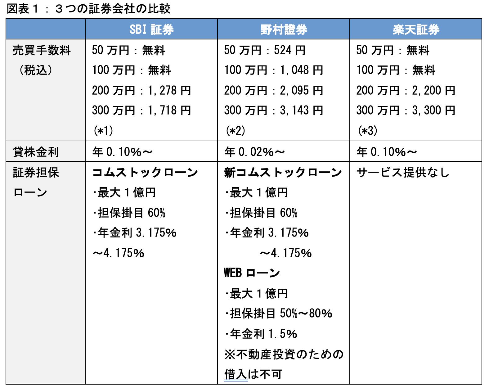 (*1)アクティブプラン(1日定額制プラン)の手数料 (*2)オンライン専用支店におけるオンライン取引の手数料 (*3)いちにち定額コース(1日定額制プラン)の手数料 出所:各社HPを基に日本橋くるみ行政書士事務所作成