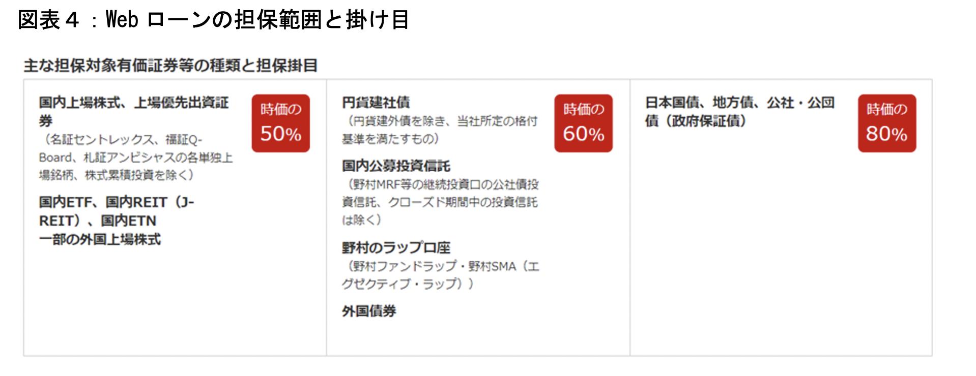 出所:https://www.nomura-trust.co.jp/lp/loan/index.html
