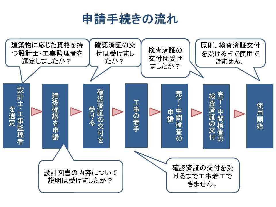 建築確認と検査 申請手続きの流れ(出典:大阪府)