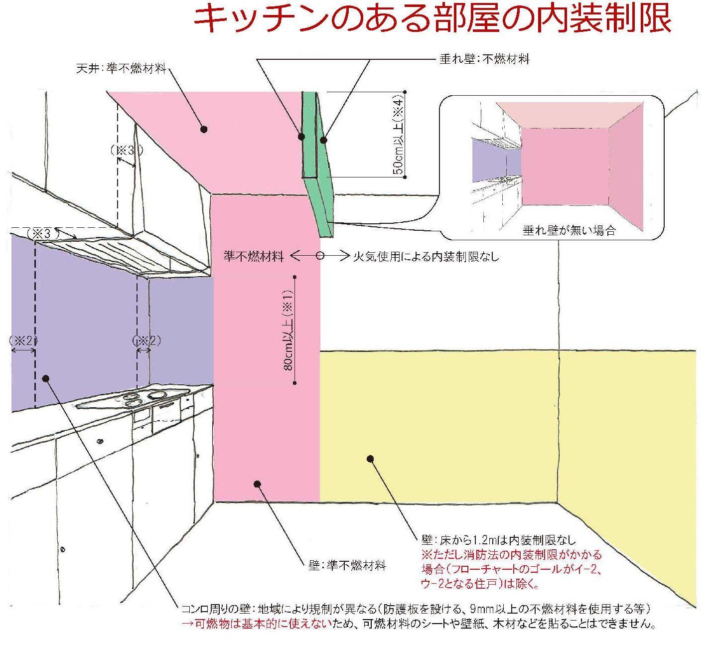 キッチン周りの内装制限「賃貸DIYガイドライン」-HEAD研究会