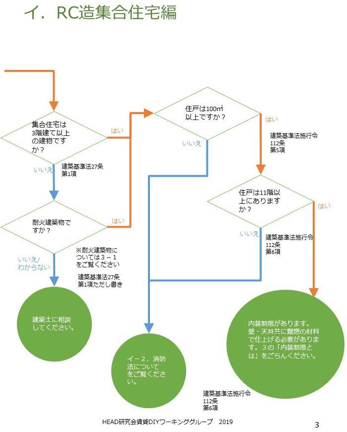 「賃貸DIYガイドライン」のフローチャート(部分)-HEAD研究会
