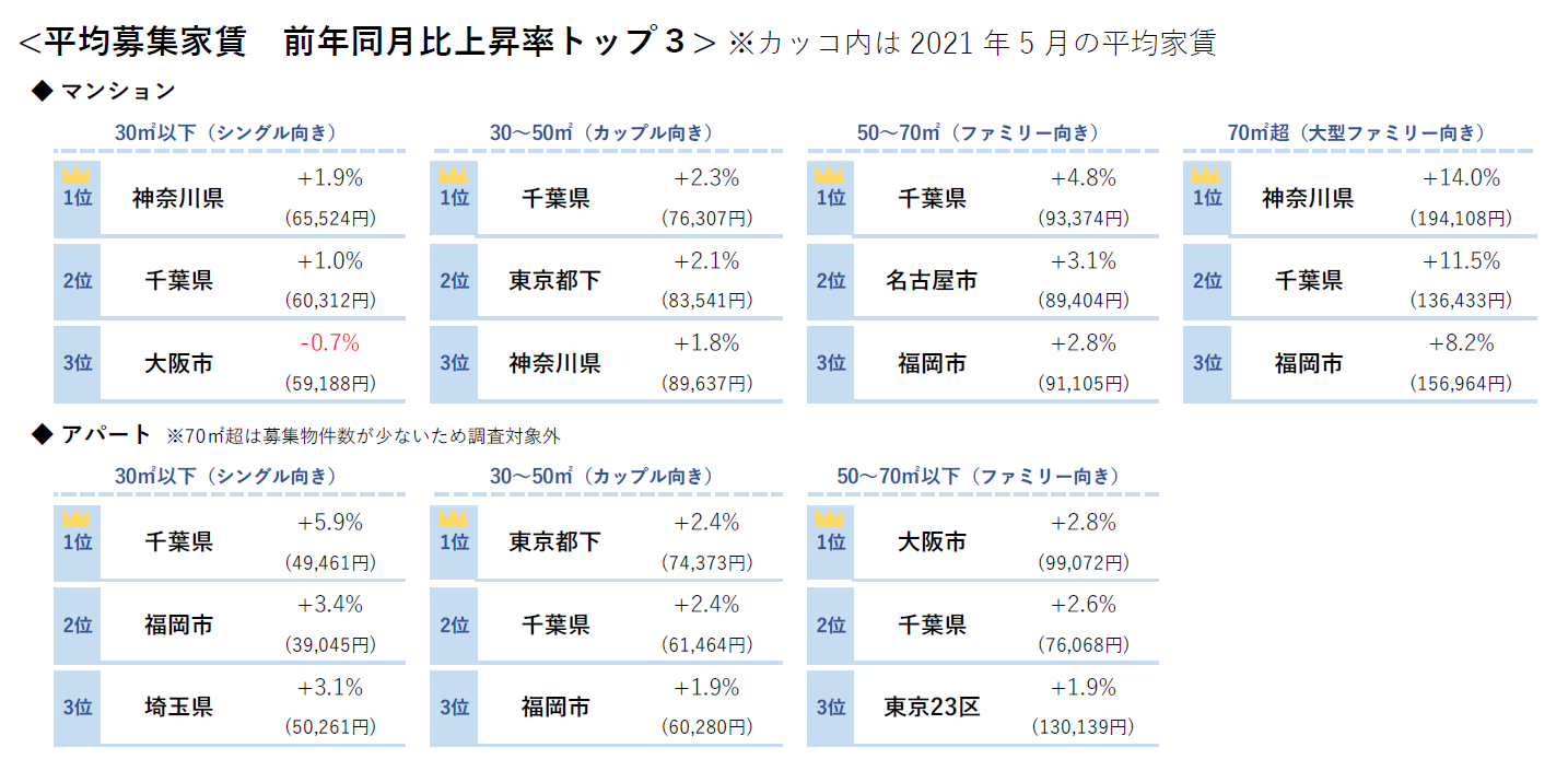 平均募集家賃 前年同月比上昇率TOP3(面積帯別)