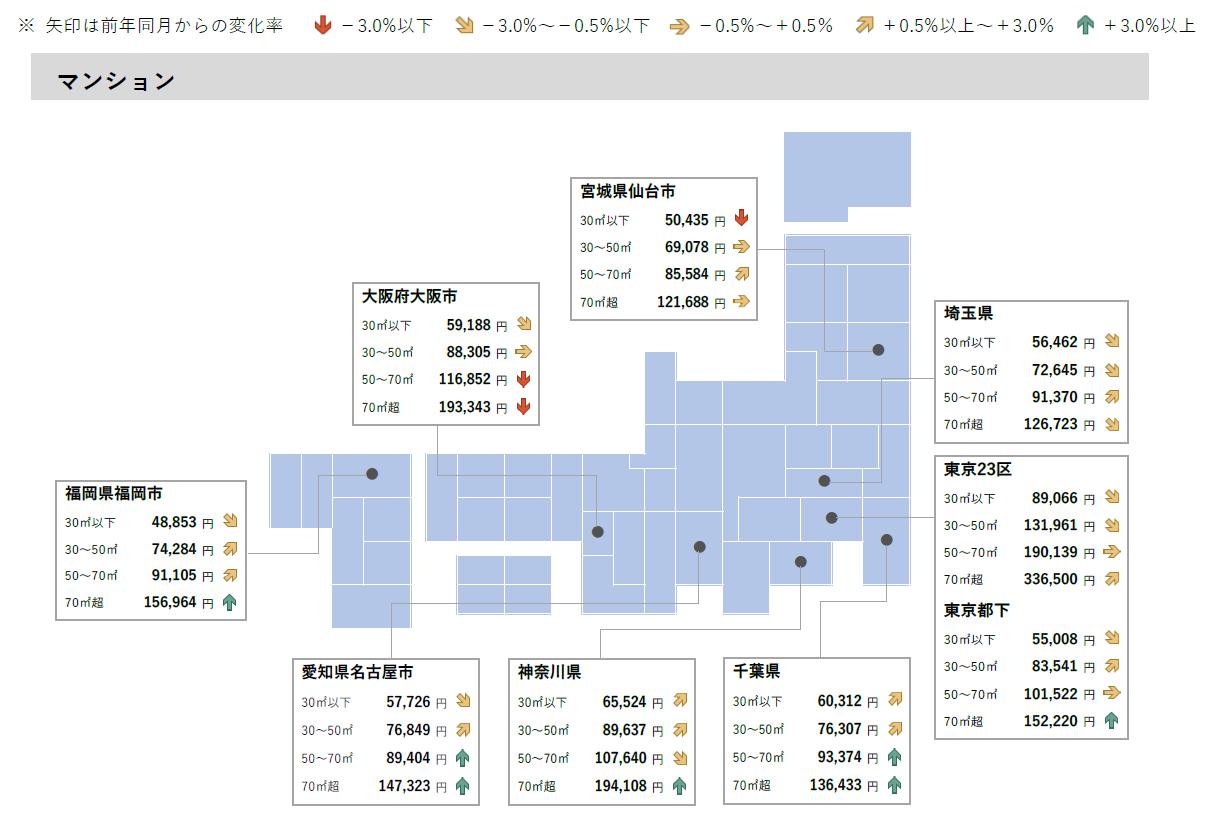 2021年5月 全国主要都市における賃貸マンションの平均家賃(面積帯別)
