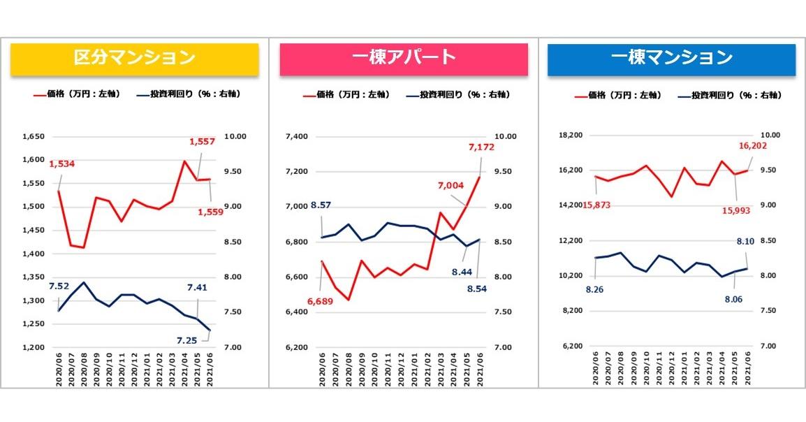 【健美家PR】収益物件マンスリーレポート202107_グラフ