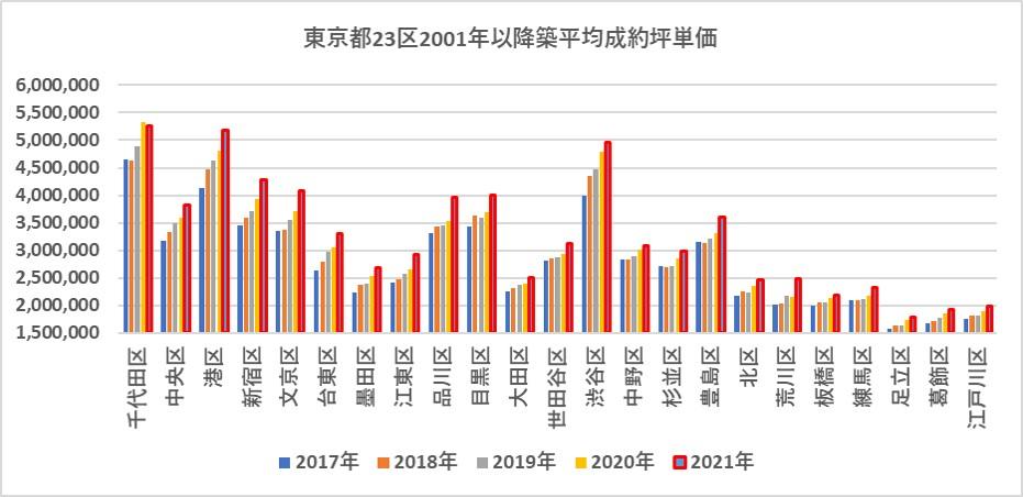東京都23区2001年以降築中古マンション平均成約坪単価