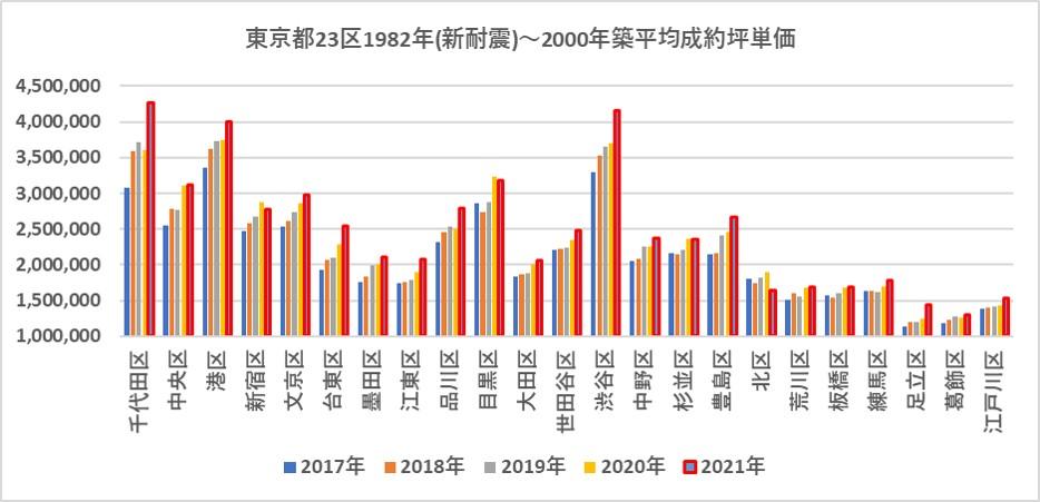 1982年~2000年築中古マンション平均成約坪単価