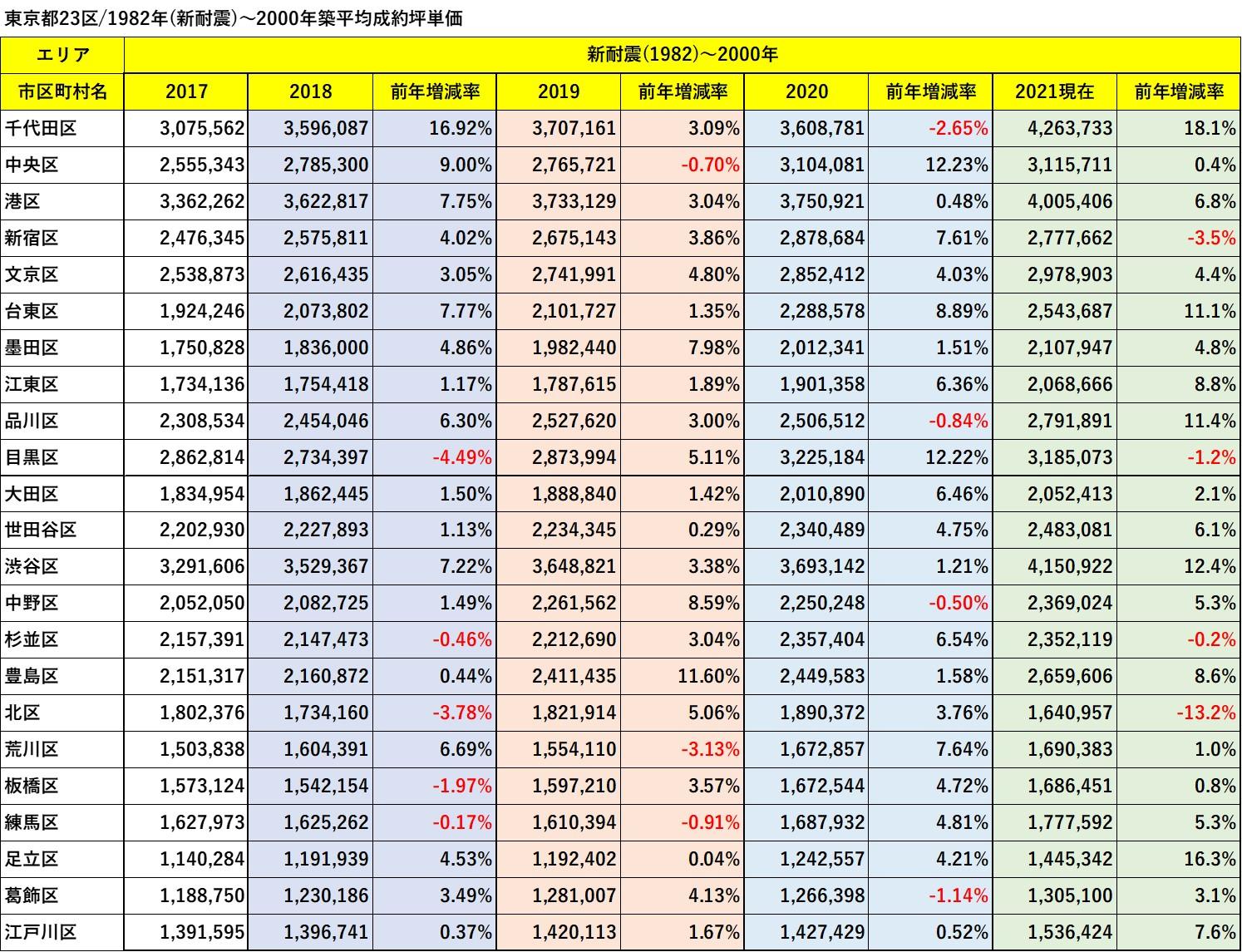 東京都23区/1982年(新耐震)~2000年築平均成約坪単価