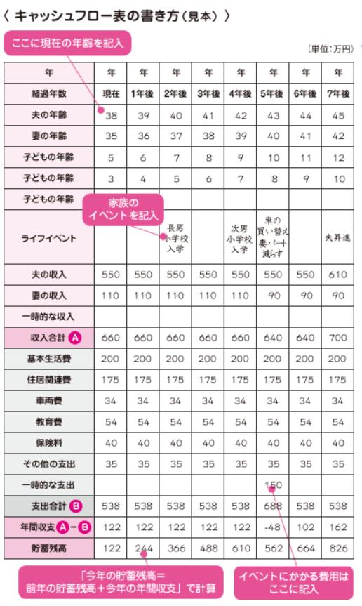 キャッシュフロー表。日本FP協会ホームページ参照。