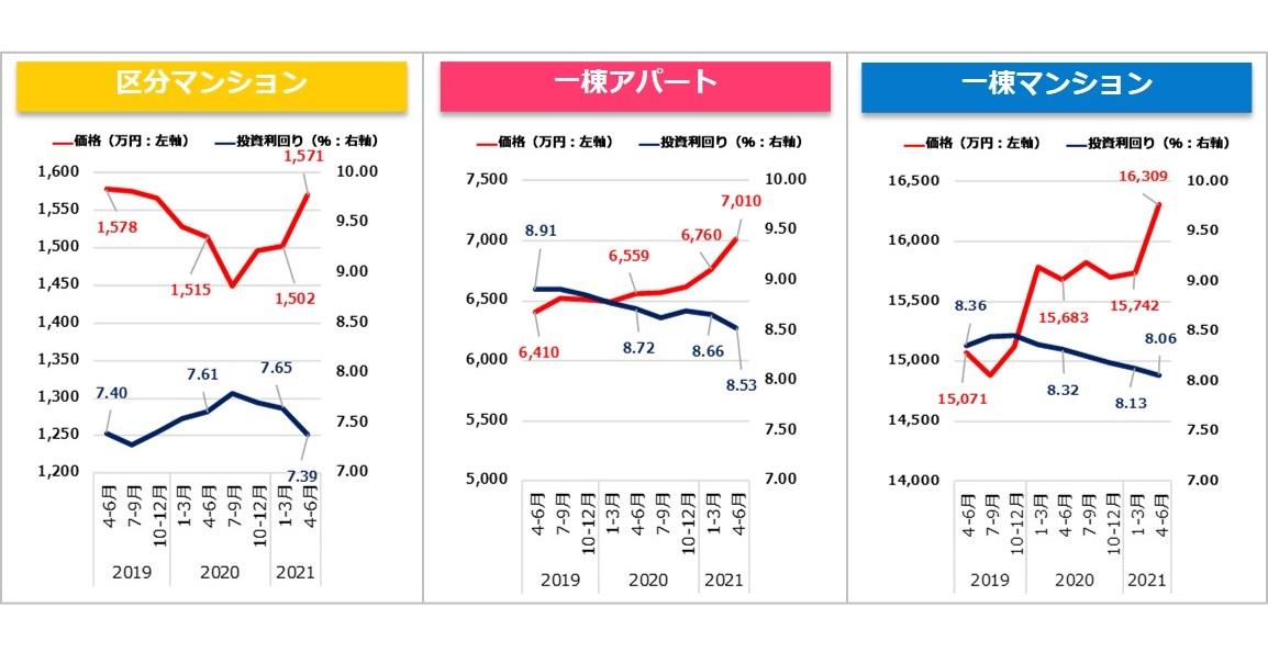 【健美家PR】収益物件 四半期レポート 2021_4-6月期_グラフ