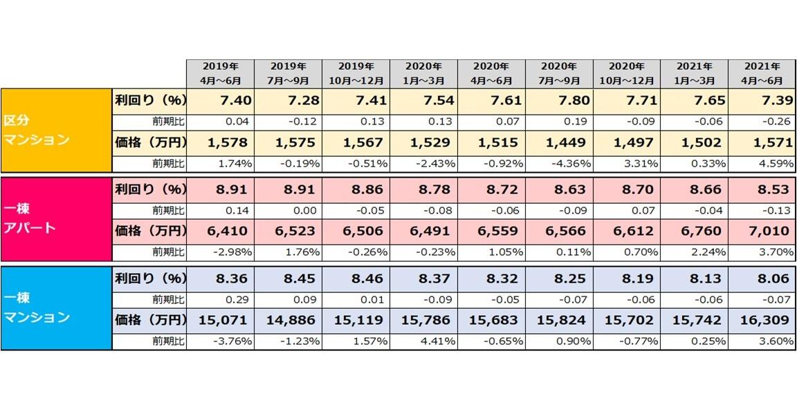 【健美家PR】収益物件 四半期レポート 2021_4-6月期_表
