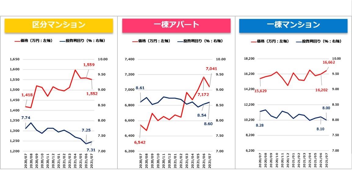 【健美家PR】収益物件マンスリーレポート202108_グラフ