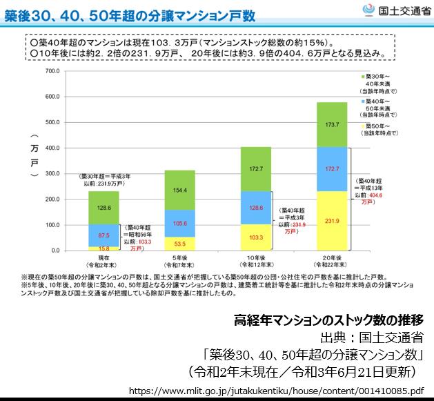 高経年マンションのストック数の推移(画像提供/oricon ME)