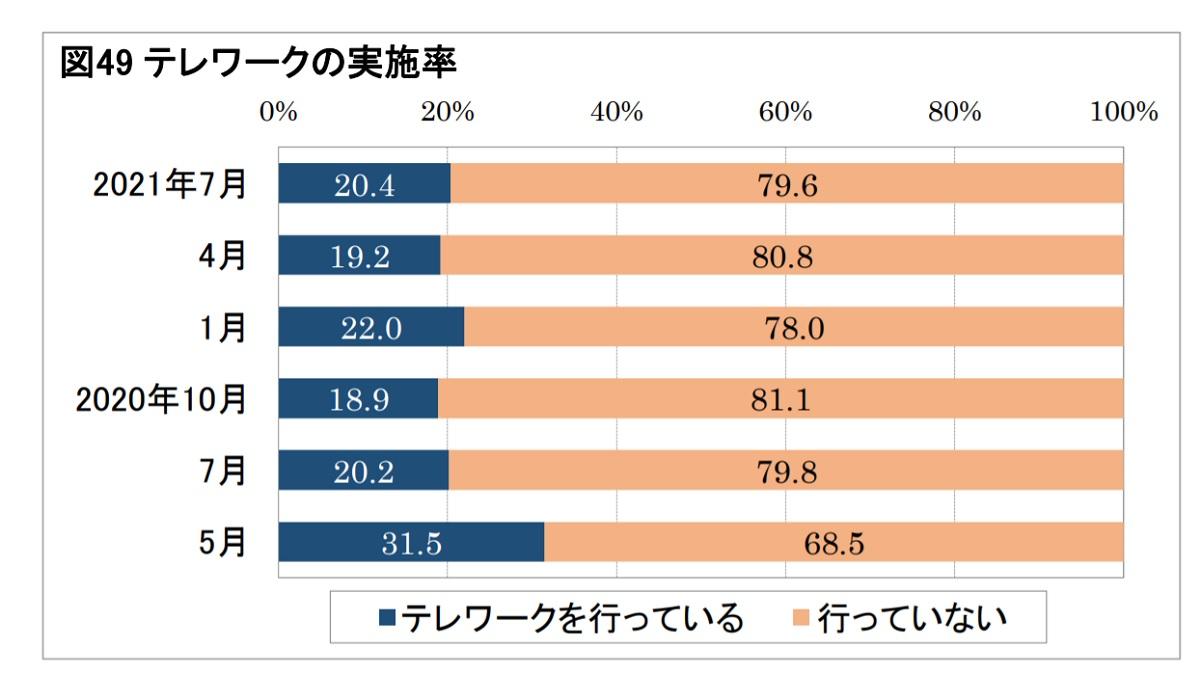 日本生産性本部の資料から