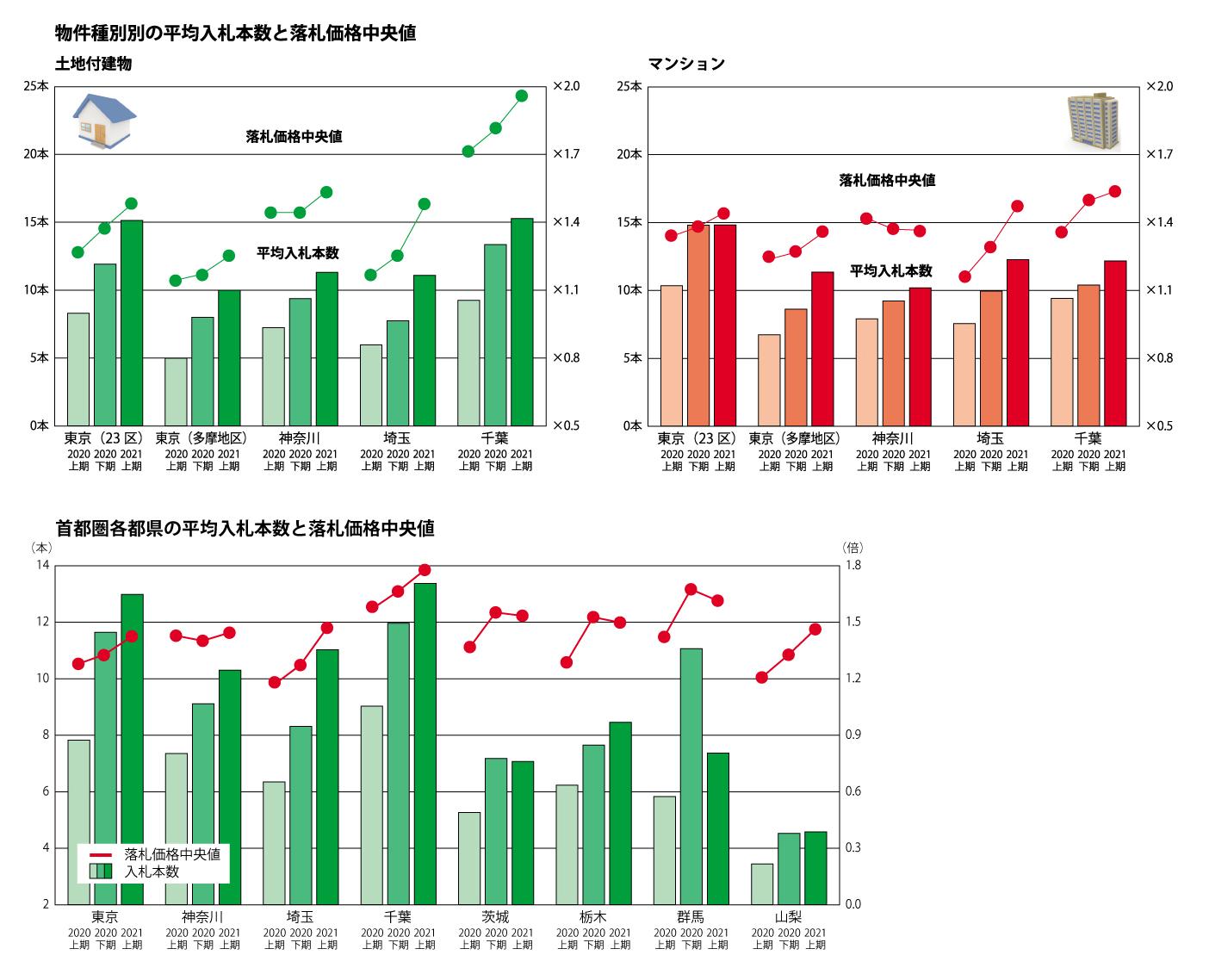 不動産競売 落札価格入札数推移(画像提供/エステートタイムズ)