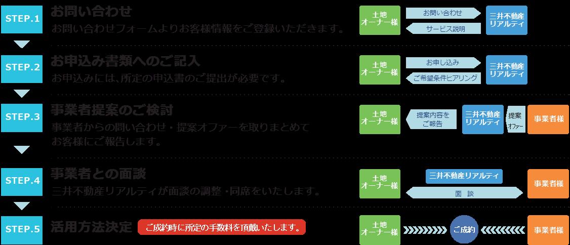画像提供/三井不動産リアルティ